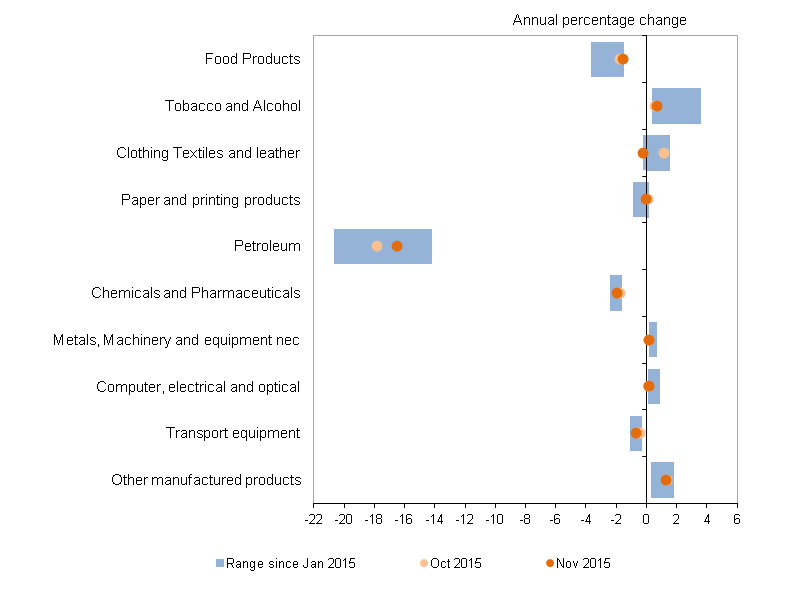 Figure E: Output prices PPI by grouping, January to November 2015