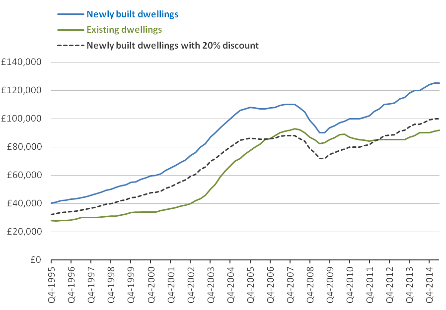 Figure 6: Tenth percentile house price for newly built and existing dwellings, England and Wales