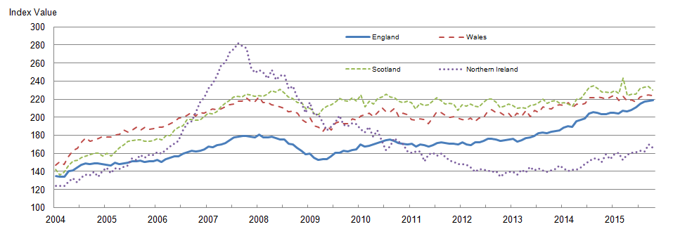 Figure 4: Mix-adjusted house price index by UK countries from January 2004 to October 2015