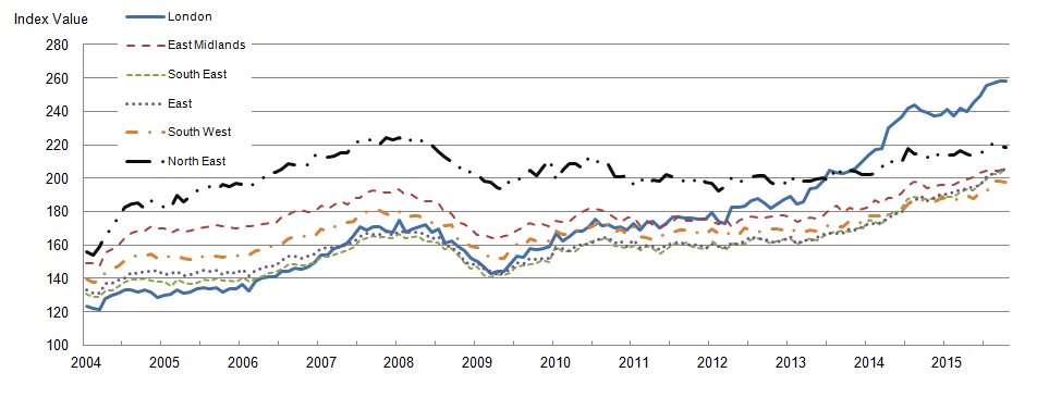 Figure 6: Mix-adjusted house price index by selected regions from January 2004 to October 2015
