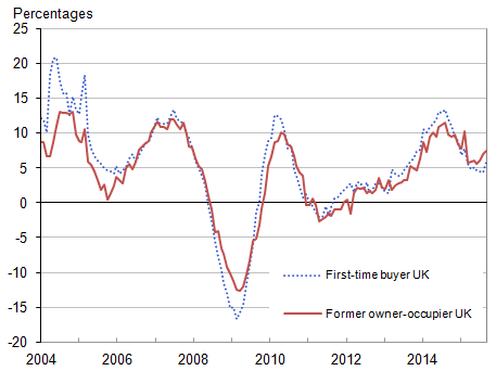 Figure 8: UK annual house price rates of change by type of buyer, January 2004 to October 2015