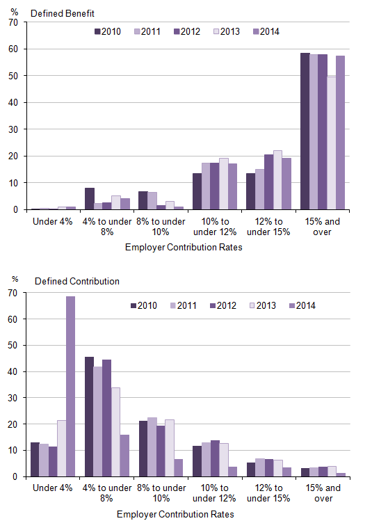 Figure 1: Distribution of active membership of private sector occupational pension schemes: by type of scheme and employer contribution rate, 2010 to 2014