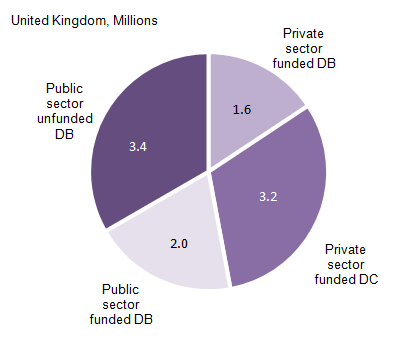 Figure 3: Active members of occupational pension schemes: by sector, funding approach and benefit structure, 2014