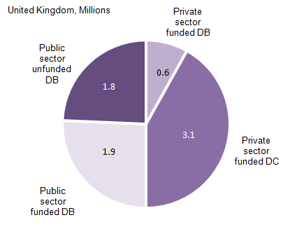 Figure 4: Active members of open occupational pension schemes: by sector, funding approach and benefit structure, 2014