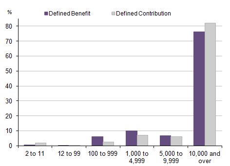 Figure 5: Distribution of active membership of private sector occupational pension schemes: by scheme size (total membership) and benefit structure, 2014