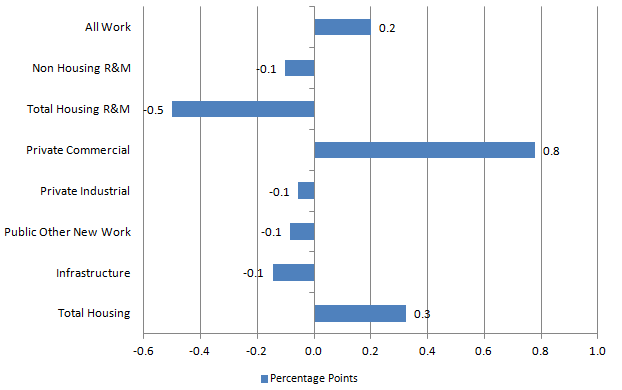 Figure 4: Contributions to month-on-month volume growth from the main construction sectors