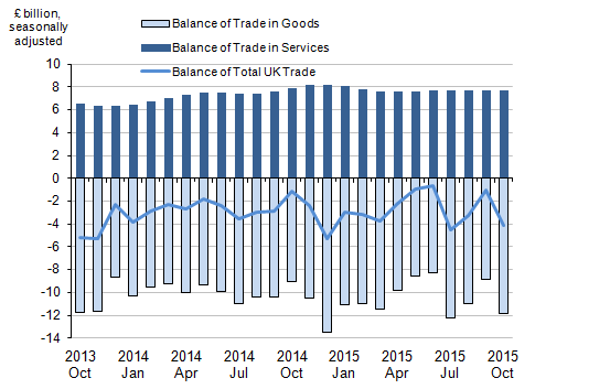 Figure 1: Balance of UK trade, October 2013 to October 2015
