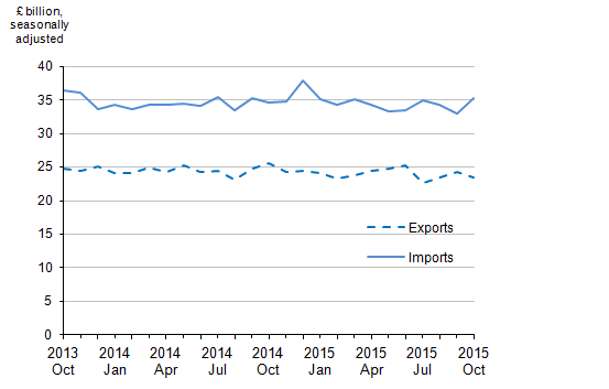 Figure 3: Value of UK trade in goods, October 2013 to October 2015
