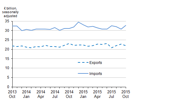Figure 4: Value of UK trade in goods excluding oil, October 2013 to October 2015
