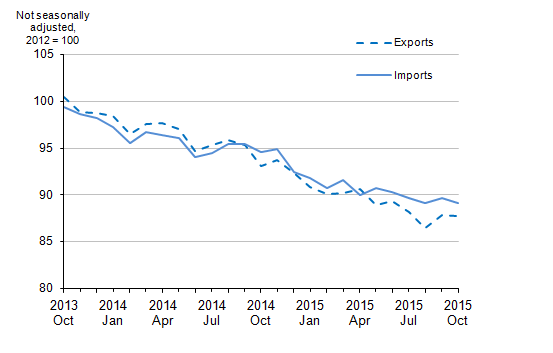 Figure 8: UK trade in goods export and import prices, October 2013 to October 2015