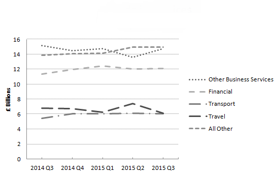 Figure 11: Trade in services exports, chained volume measure, UK, 2014 to 2015