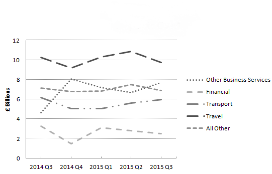 Figure 12: Revisions to growth for trade in goods volume estimates, UK, 2014 to 2015