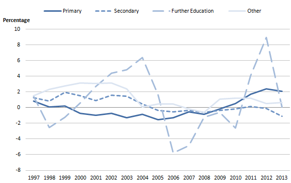Figure 2a: Public service education quantity output volume growth by sector, 1997 to 2013