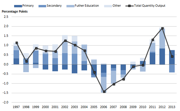 Figure 2b: Public service education contributions to quantity output growth by sector, 1997 to 2013