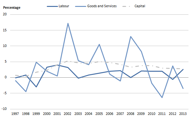 Figure 4a: Public service education inputs volume growth by component, 1997 to 2013