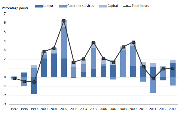 Figure 4b:  Public service education contributions to inputs growth by component, 1997 to 2013