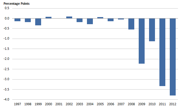 Figure 6: Revisions to public service education productivity growth rates, 1997 to 2012