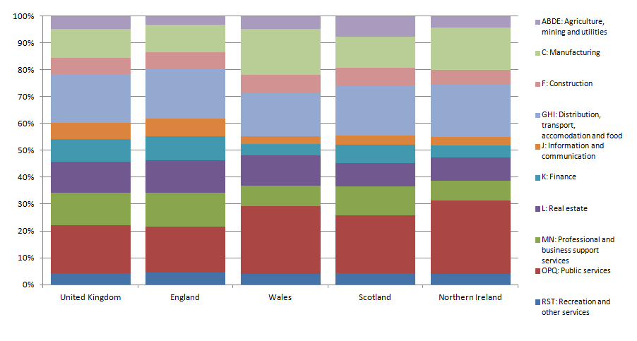 Figure 6: Industrial variation in total GVA in the UK countries, 2014