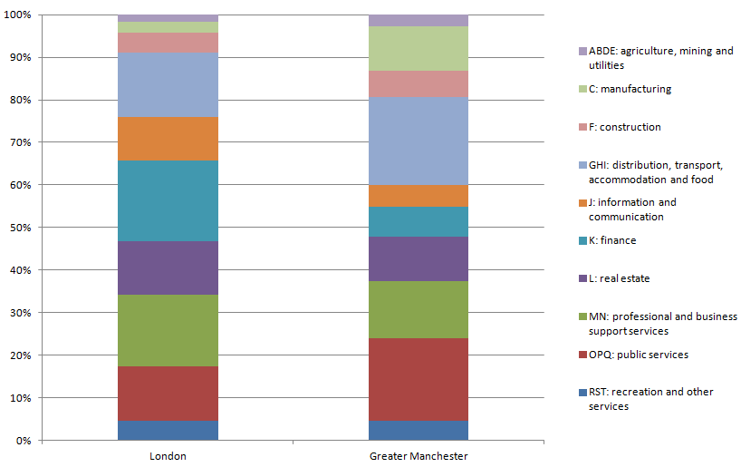 Figure 1: Shares of total GVA in industries, London and Greater Manchester, 2014