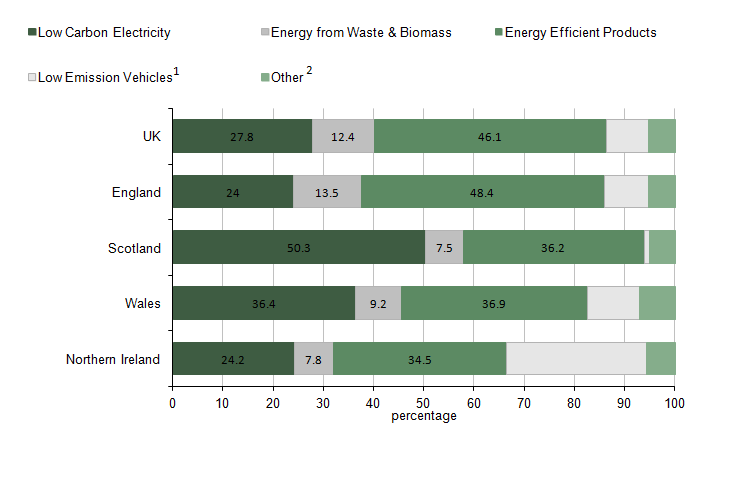 Figure 3: Low carbon group activity 2014, turnover, UK and regional