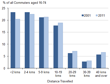Figure 1: Commuting distances travelled, UK, 2001 and 2011