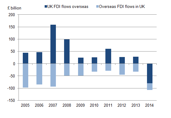 Figure 1: UK outward and inward FDI flows, 2005 to 2014
