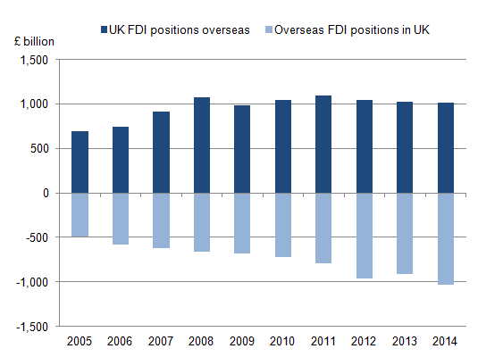 Figure 2: UK outward and inward FDI positions, 2005 to 2014