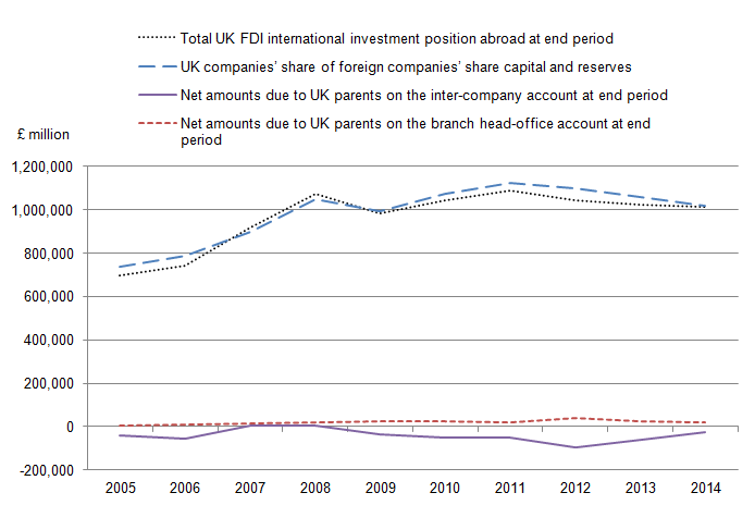 Figure 5: FDI net international investment positions abroad (Outward), 2005 to 2014