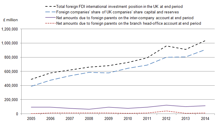 Figure 8: FDI net international investment positions in the UK (Inward), 2005 to 2014