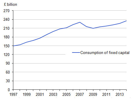 Figure 5: Consumption of fixed capital estimates, 1997 to 2014
