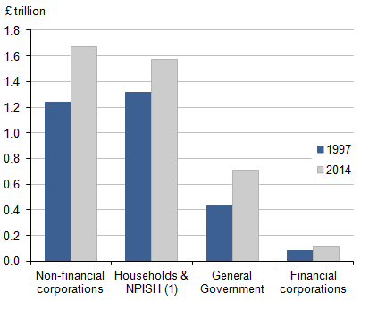 Figure 6: Net capital stocks estimates by institutional sector, 1997 and 2014