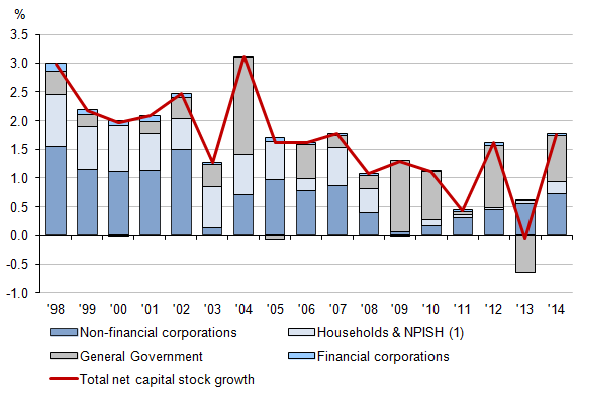 Figure 7: Contributions to annual net stock growth by institutional sector