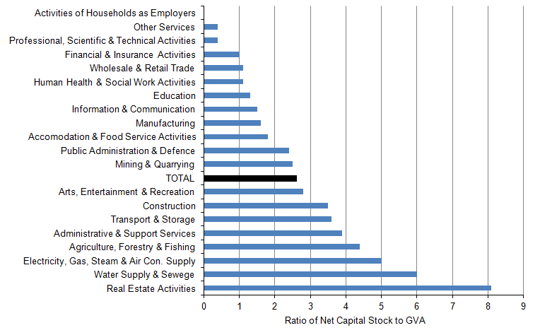 Figure 12: Capital intensity by industry sector (net stock in 2014 divided by the level of GVA in 2014)