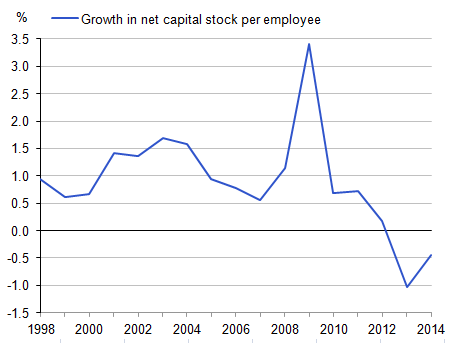 Figure 14: Growth in net capital stock per employee, 1997 to 2014