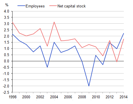 Figure 15: Growth in net capital stock per employee, by component, 1998 to 2014
