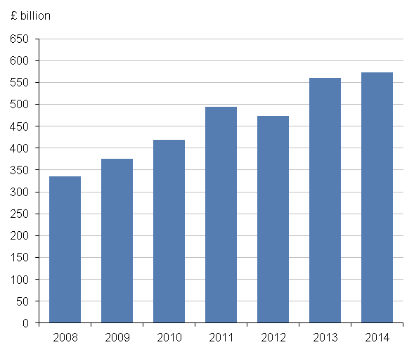 Figure 1: UK e-commerce sales, 2008 to 2014 (excluding micro-enterprises)