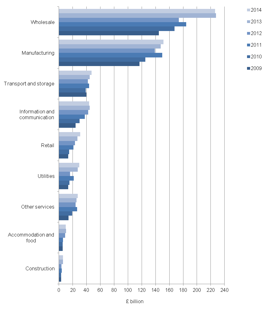 Figure 2: Value of UK e-commerce sales, by industry sector, 2009 to 2014 (excluding micro-enterprises)