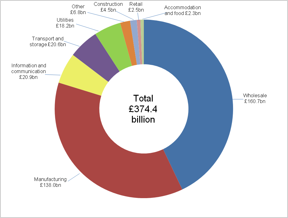 Figure 6: UK e-commerce sales via EDI, by industry sector, 2014 (excluding micro-enterprises)