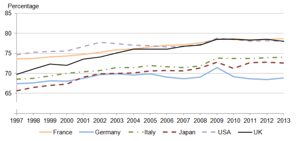 Figure 4: Services as a percentage of GDP in comparable economies (1) to the UK