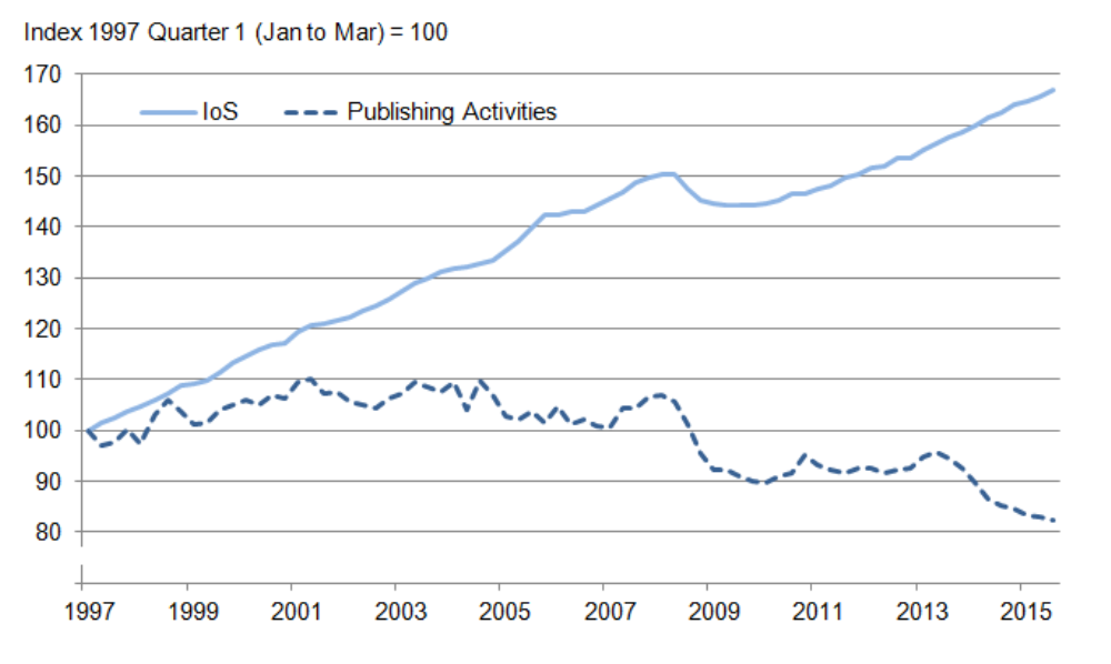 Figure 6: Index of Services and publishing activities