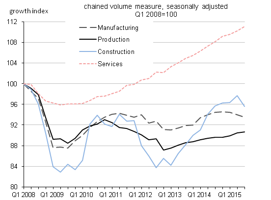 Figure 4: UK GDP output components growth, quarter-on-quarter, indexed from Q1  2008 = 100
