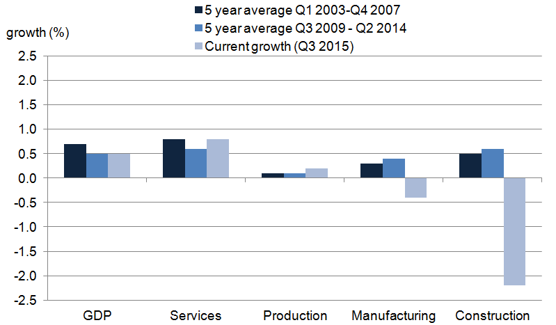 Figure 5: UK GDP quarterly average compound growth by industry grouping before and after the 2008 to 2009 economic downturn