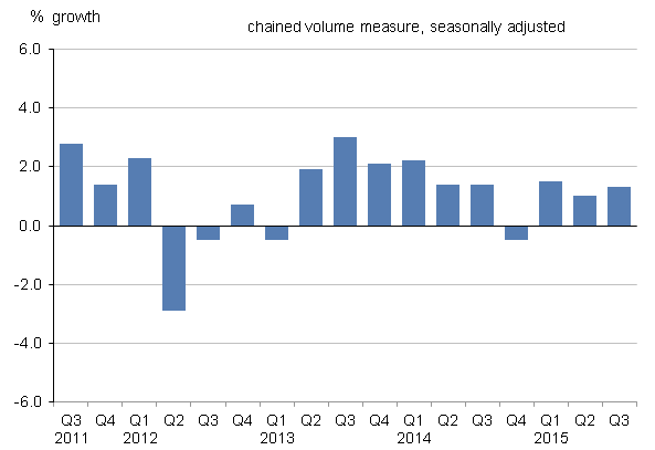 Figure 7: UK gross fixed capital formation growth, quarter-on-quarter