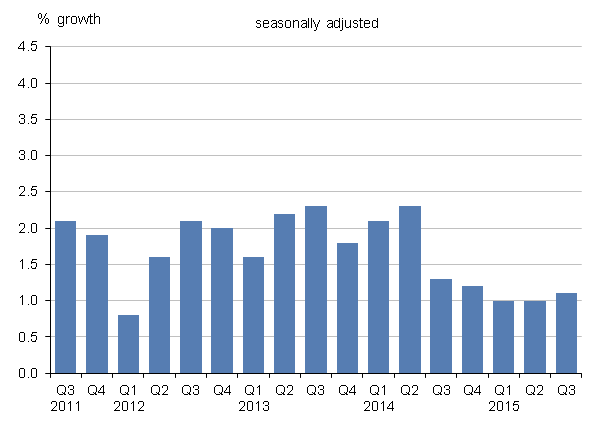 Figure 10: UK GDP at market prices implied deflator,quarter-on-quarter corresponding-quarter-of-previous-year