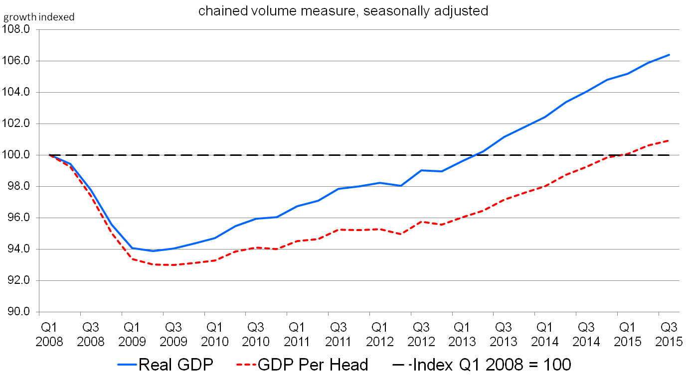 Figure 14: Quarterly growth of GDP and GDP per head for the UK, indexed from Q1 2008 = 100