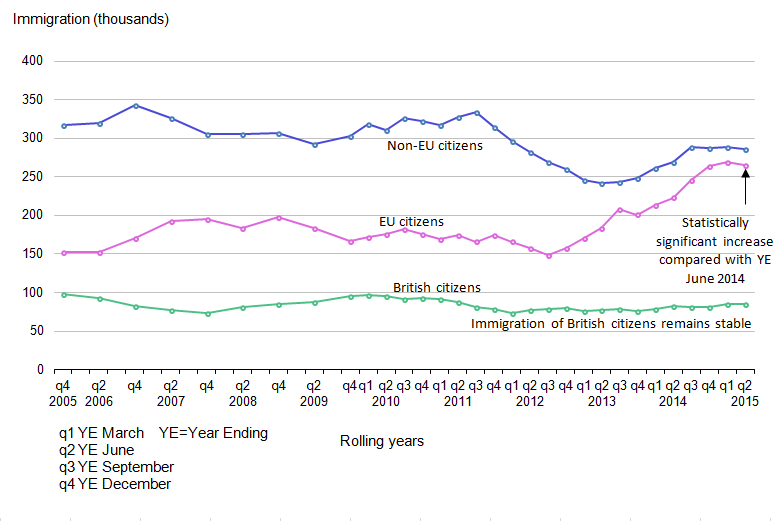 Figure 4: Immigration to the UK by citizenship, 2005 to 2015 (year ending June 2015)