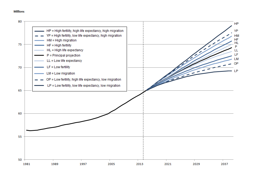 Figure 1.1: Estimated and projected population of the UK, mid-1981 to mid-2039