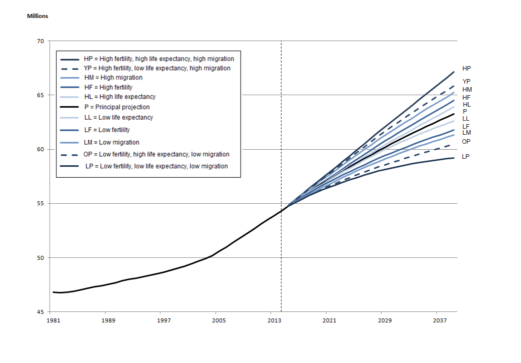 Figure 1.1a: Estimated and projected population of England, mid-1981 to mid-2039