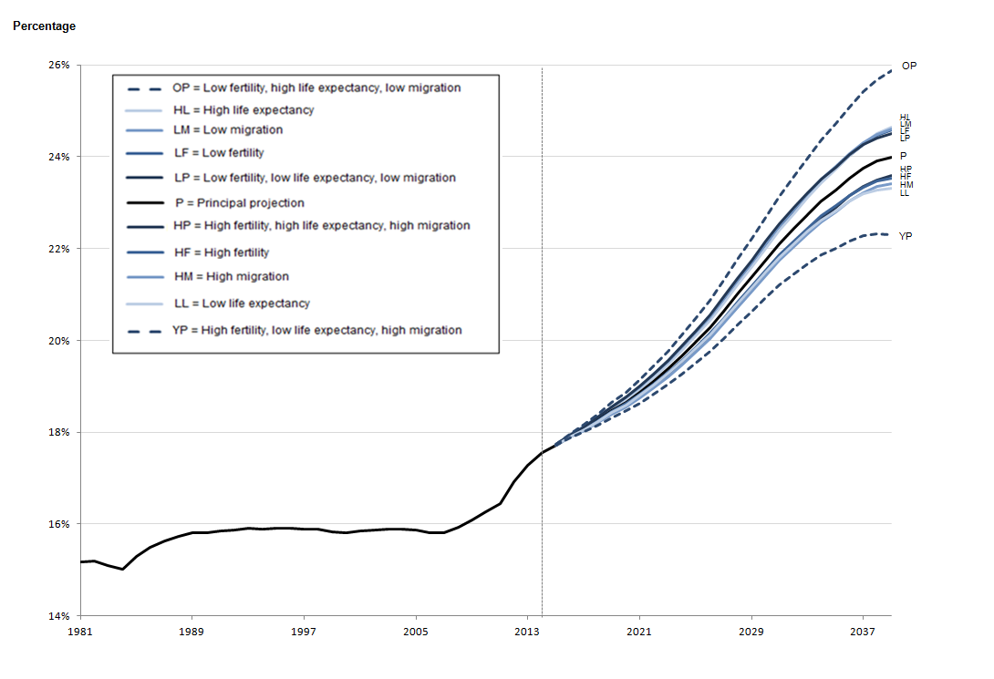 Figure 1.2a: Estimated and projected percentage of the population aged 65 and over, England, mid-1981 to mid-2039