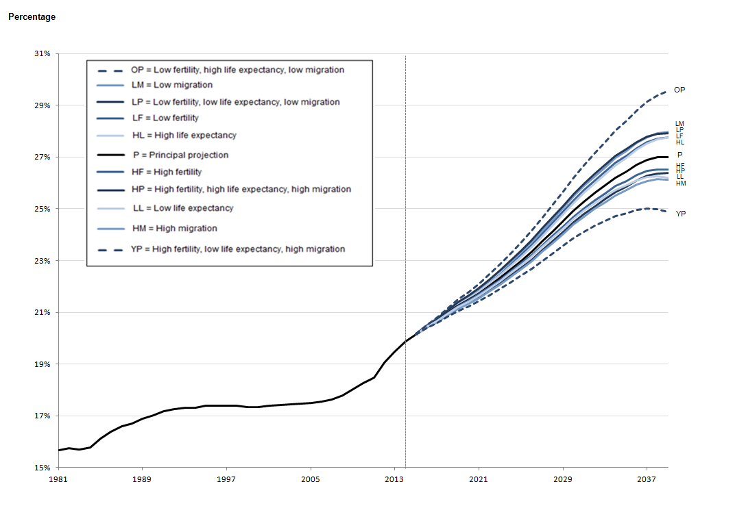 Figure 1.2b: Estimated and projected percentage of the population aged 65 and over, Wales, mid-1981 to mid-2039